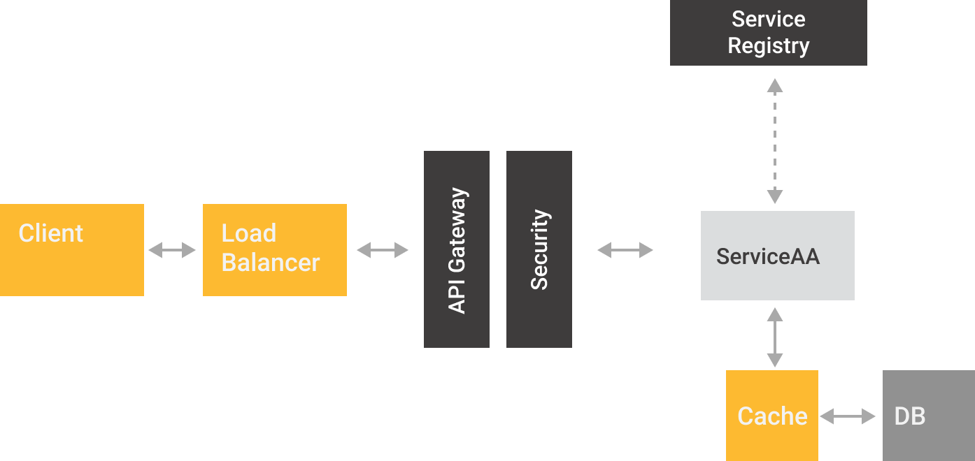 Microservices deployment